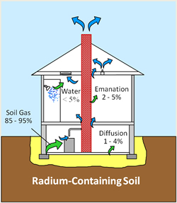 radon-home-inspection